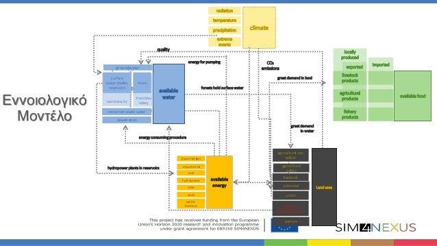 Το εννοιολογικό μοντέλο του Nexus για την Ελλάδα: Συνιστώσες και πολιτικές Slide 3