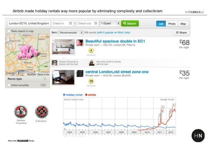 Airbnb made holiday rentals way more popular by eliminating complexity and collectivism  Eliminate   Collectivism Complexity