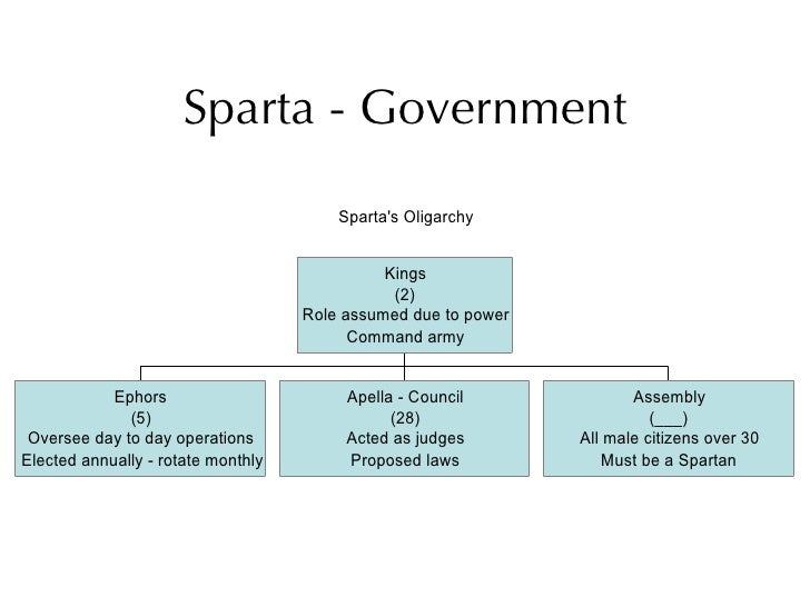 spartan social structure Social structure of sparta: three classes: spartiates (military professionals who lived mostly in barracks and whose land was farmed by serfs.