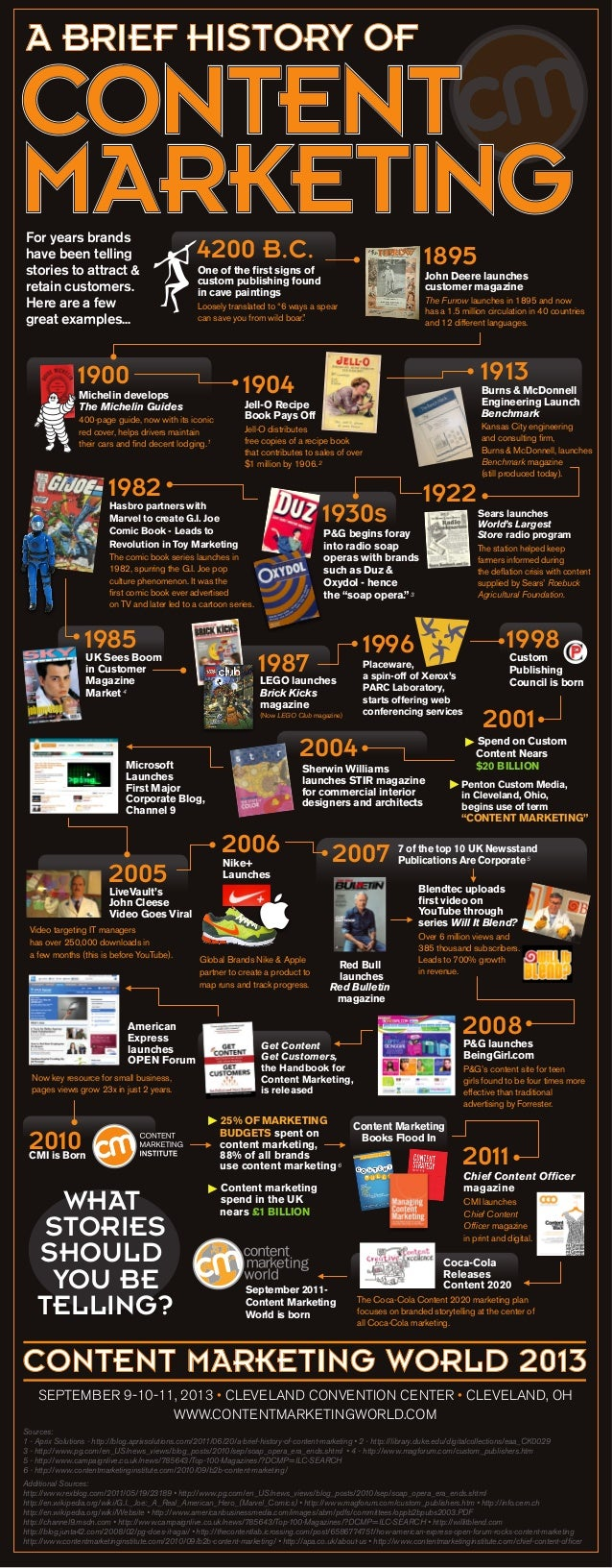 A BRIEF HISTORY OFFor years brandshave been tellingstories to attract &retain customers.Here are a fewgreat examples...Joh...