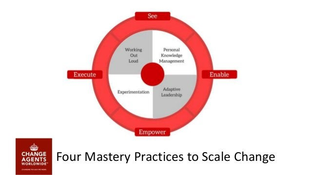 Personal Knowledge Mastery Source: Jarche.com/PKM