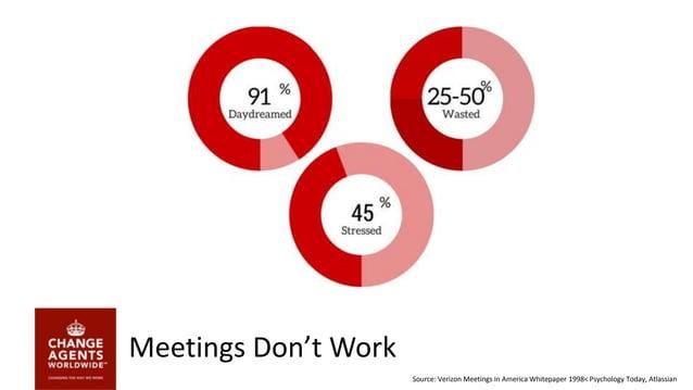Meetings Don't Work Source: Verizon Meetings in America Whitepaper 1998< Psychology Today, Atlassian