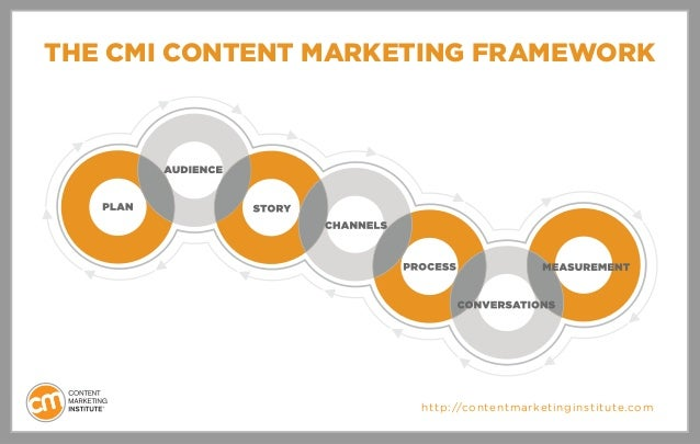 THE CMI CONTENT MARKETING FRAMEWORKhttp://contentmarketinginstitute.com