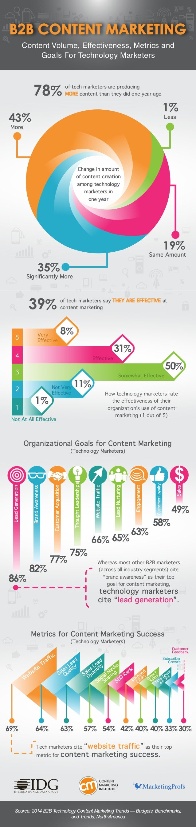 """Whereas most other B2B marketers (across all industry segments) cite """"brand awareness"""" as their top goal for content marke..."""