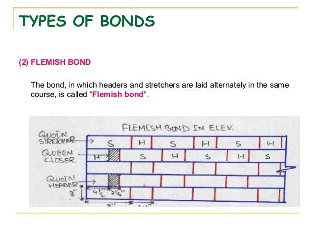 Building construction 1 23 types of flemish bonds ccuart Images
