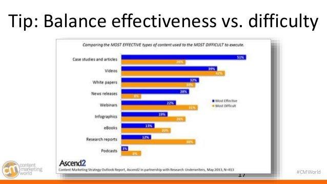 Tip: Balance effectiveness vs. difficulty  #CMWorld  17