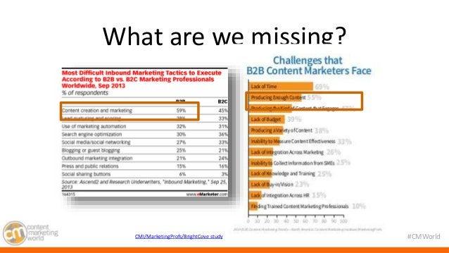 #CMWorld  What are we missing?  4 CMI/MarketingProfs/BrightCove study