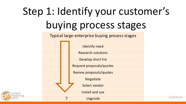 Step 1: Identify your customer's  #CMWorld  buying process stages  Typical large-enterprise buying process stages  7  Iden...