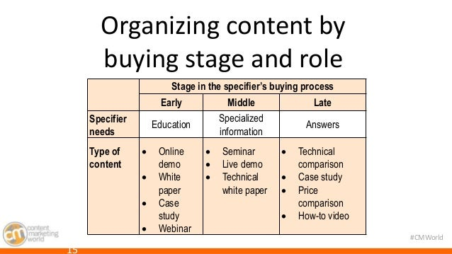 #CMWorld  Organizing content by  buying stage and role  Stage in the specifier's buying process  Early Middle Late  Specif...