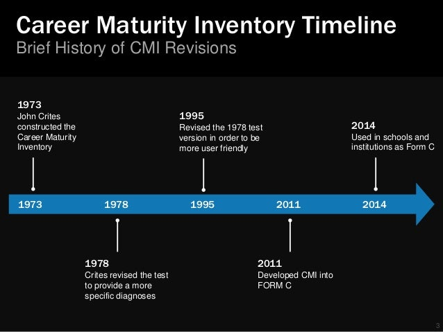 Career maturity inventory revised