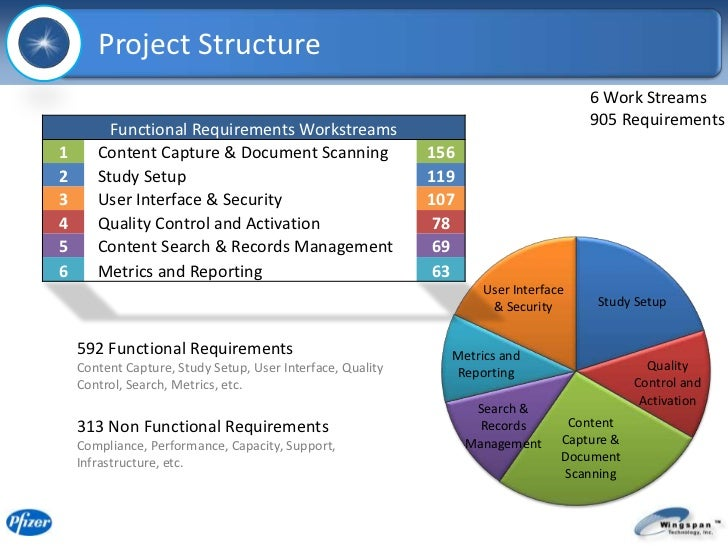 a new kind of structure pfizer Case application #1: a new kind of structure 1 describe and evaluate what pfizer is doing with its pfizerworks what jordan cohen has created at pfizer is a network.