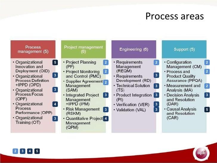 organizational analysis for management