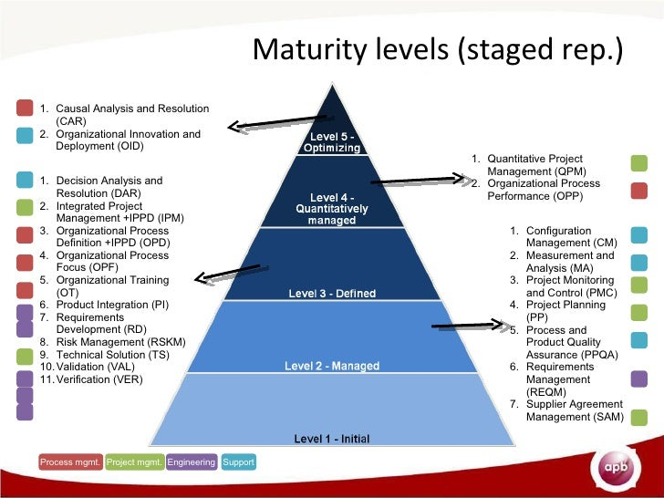 Quality assurance maturity model