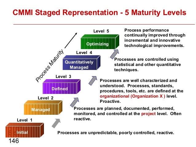 Project Management Degree Online
