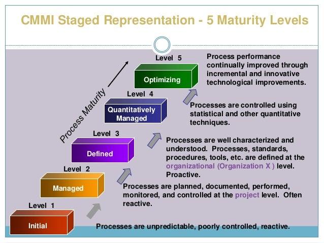 Capability maturity model integration ppt