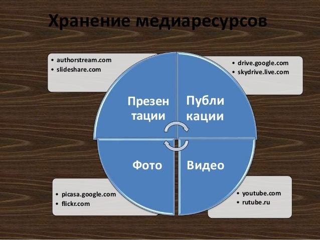 Хранение медиаресурсов  • youtube.com  • rutube.ru  • picasa.google.com  • flickr.com  • drive.google.com  • skydrive.live...