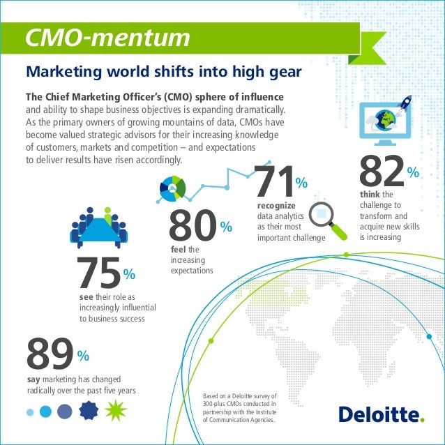CMO-mentum The Chief Marketing Officer's (CMO) sphere of influence and ability to shape business objectives is expanding dra...
