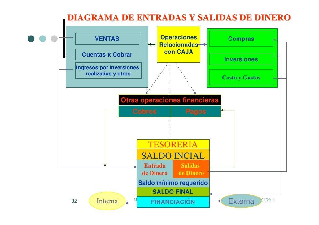 Cmo administrar el flujo de efectivo diagrama ccuart Images