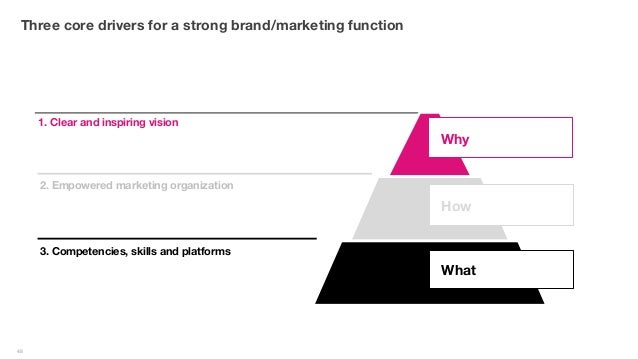 Why Is Branding Important To An Organization? 4 Benefits of Organizational Branding