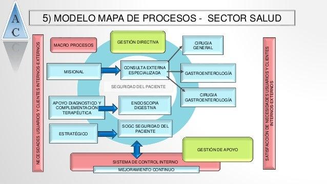 C mo confeccionar tu mapa de procesos presentaci n for Mapeo de procesos ejemplo