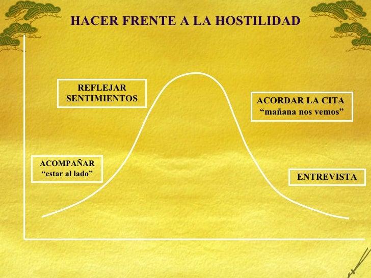 """HACER FRENTE A LA HOSTILIDAD ACOMPAÑAR """" estar al lado"""" REFLEJAR SENTIMIENTOS ACORDAR LA CITA  """" mañana nos vemos"""" ENTREVI..."""
