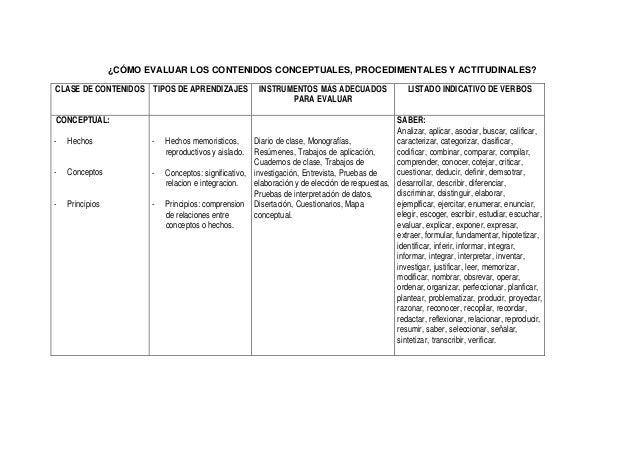 ¿CÓMO EVALUAR LOS CONTENIDOS CONCEPTUALES, PROCEDIMENTALES Y ACTITUDINALES? CLASE DE CONTENIDOS TIPOS DE APRENDIZAJES INST...