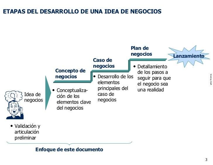 CóMo Hacer Una Idea De Negocio