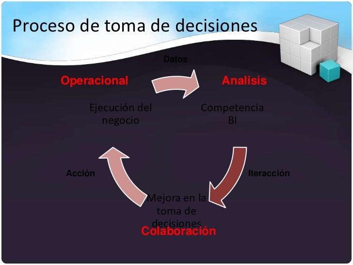 Proceso de toma de decisiones                          Datos     Operacional                     Analisis          Ejecuci...