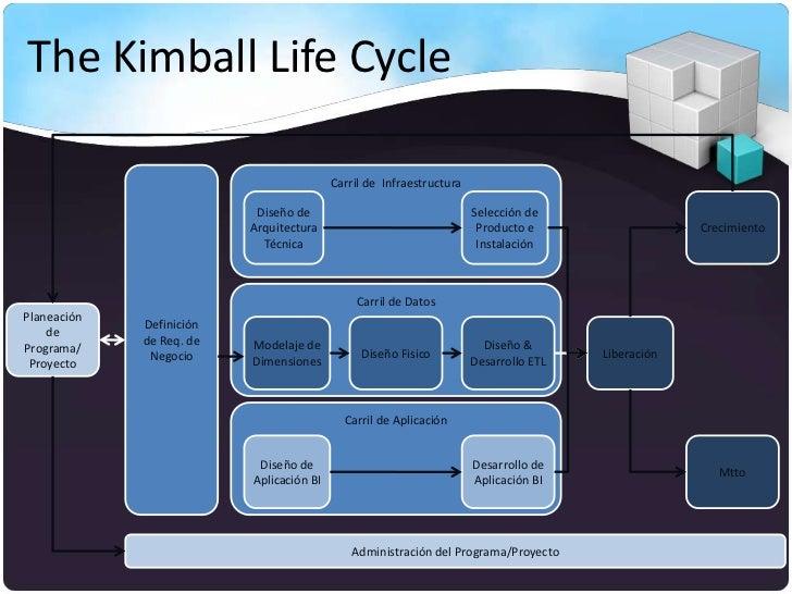 The Kimball Life Cycle                                          Carril de Infraestructura                           Diseño...