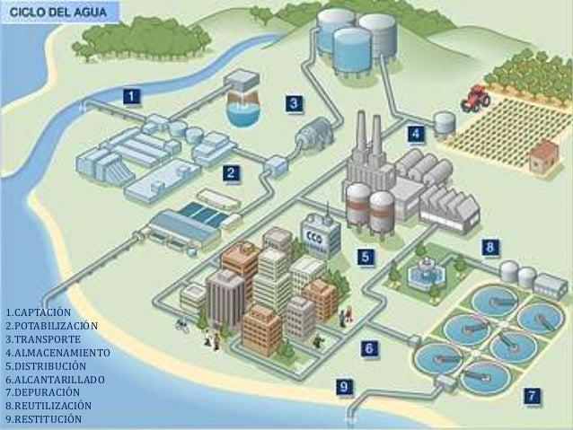 Como reutilizar y recuperar el agua for Como recuperar agua piscina verde