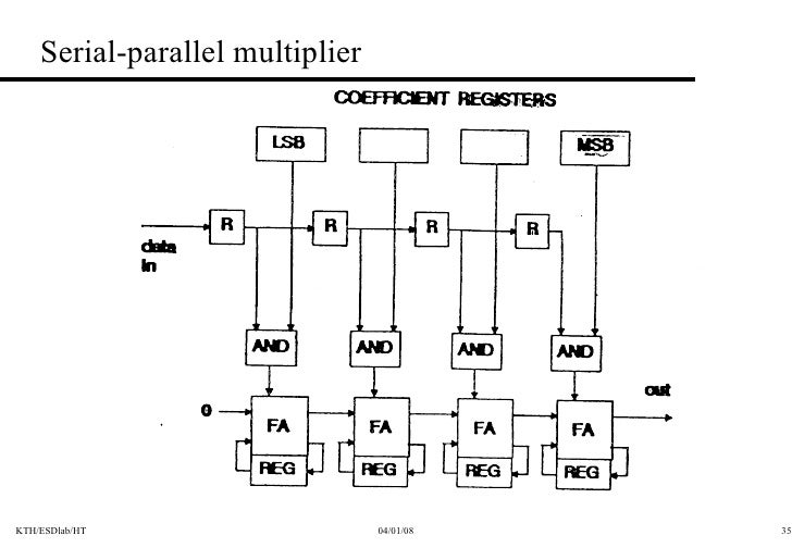 parallel multiplier Mullet - a parallel multiplier generator - a module generator called mullet for producing near-optimal parallel multipliers in a technology independent manner is presented.
