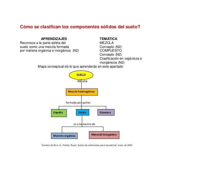 C mo se clasifican los componentes s lidos del suelo for Como esta constituido el suelo