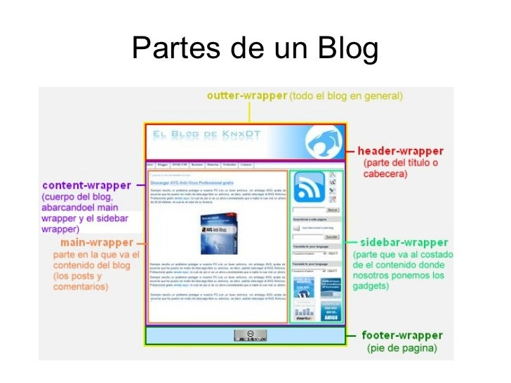 Partes de un Blog