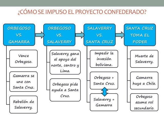 ¿CÓMO SE IMPUSO EL PROYECTO CONFEDERADO?  ORBEGOSO  VS.  GAMARRA  Vence  Orbegoso.  Gamarra se  une con  Santa Cruz.  Rebe...
