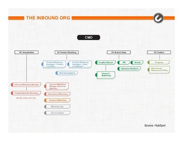 THE INBOUND ORG  Source: HubSpot