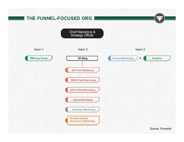 THE FUNNEL-FOCUSED ORG  Source: Forrester