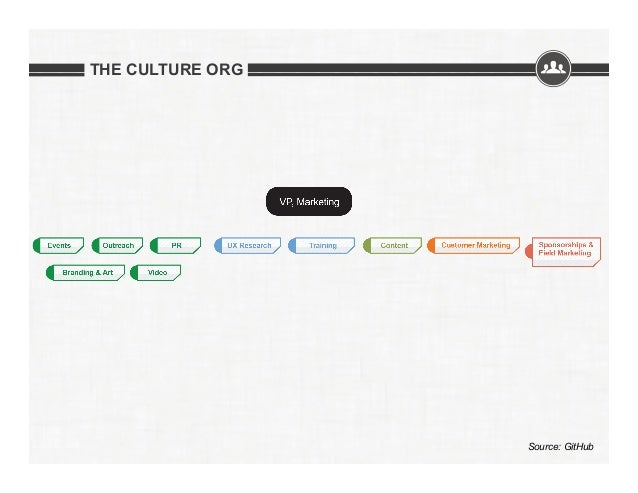 THE CULTURE ORG  Source: GitHub