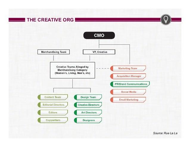 org chart design ideas