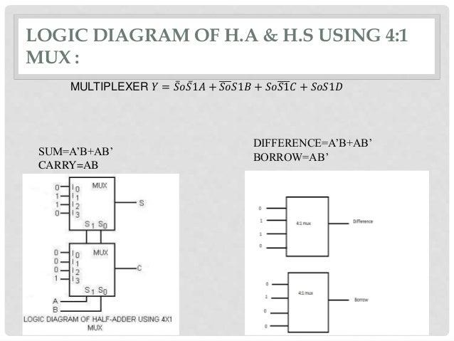 halfadder & halfsubtractor using 4:1 MUX on