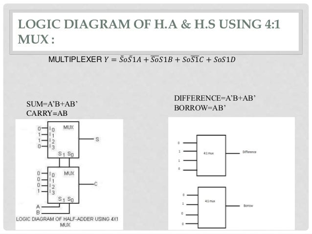 Halfadder  U0026 Halfsubtractor Using 4 1 Mux