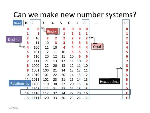 Cmp104 lec 2 number system