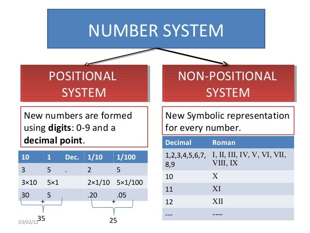 history of the numeral systems