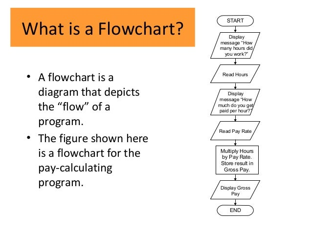 Cmp Lec  Algorithm And Flowcharts