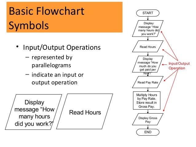 display gross pay end terminal end 15 basic flowchart startsymbols - Flowchart Input Output Symbol