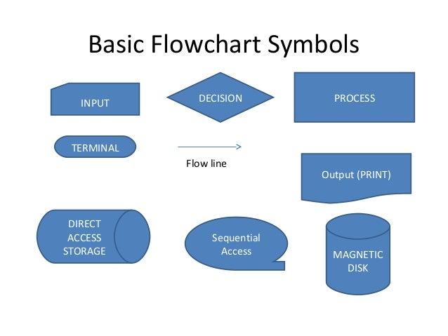 Cmp104 Lec 7 Algorithm And Flowcharts