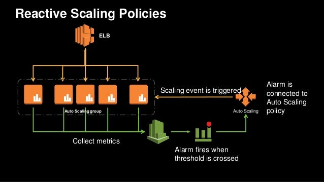 AWS re:Invent 2016: Auto Scaling – the Fleet Management Solution for …