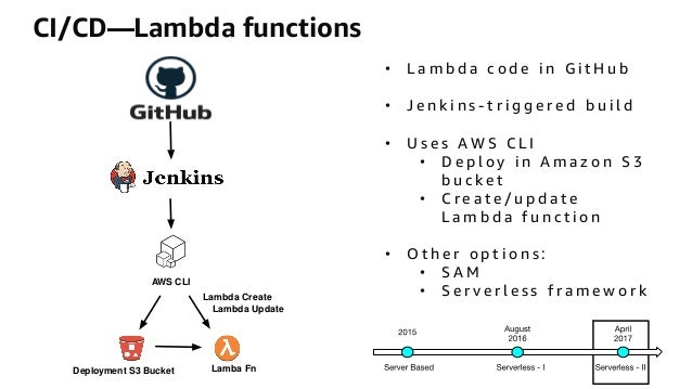 CMP211_Getting Started with Serverless Architectures
