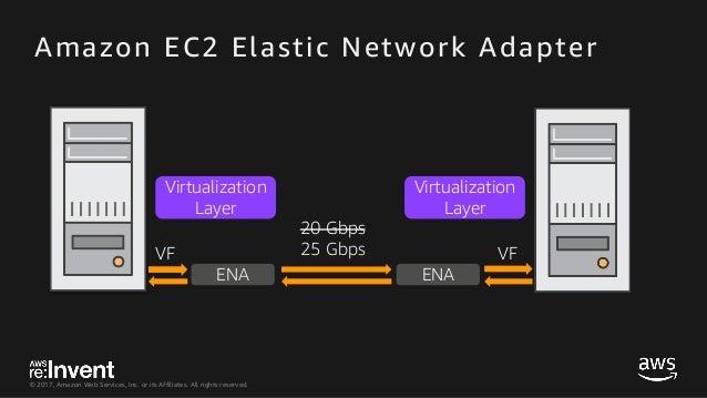CMP315_Optimizing Network Performance for Amazon EC2 Instances