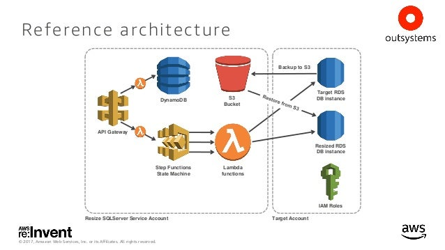 AWS Step Functions Coordinate Microservices using Visual - mandegar info