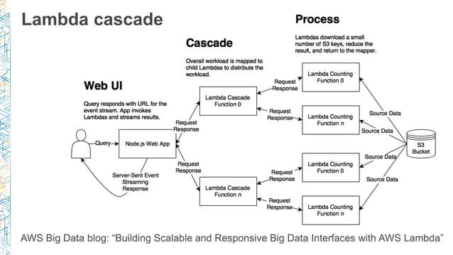 """Lambda cascade AWS Big Data blog: """"Building Scalable and Responsive Big Data Interfaces with AWS Lambda"""""""